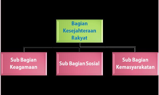 Struktur Organisasi Bagian Kesra