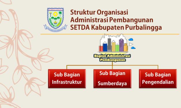 Struktur Organisasi Bagian Pembangunan